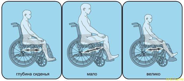 в сидячем положении измерить у пациента с помощью сантиметровой ленты расстояние от внутреннего сгиба колена вдоль бедра до края ягодицы