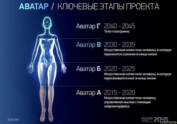 Согласно задумке Ицкова, в будущем человеческие тела могут заменить небиологические носители