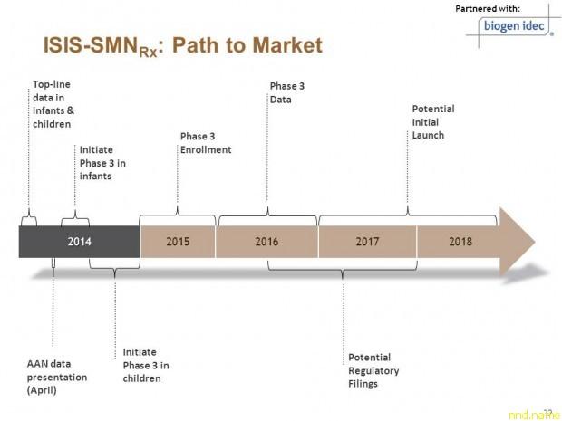 Положительные результаты клинической фазы испытаний ISIS-SMNRx на младенцах с СМА 1 типа