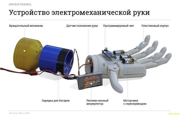 Олег Гальцев - их не интересуют дешевые протезы