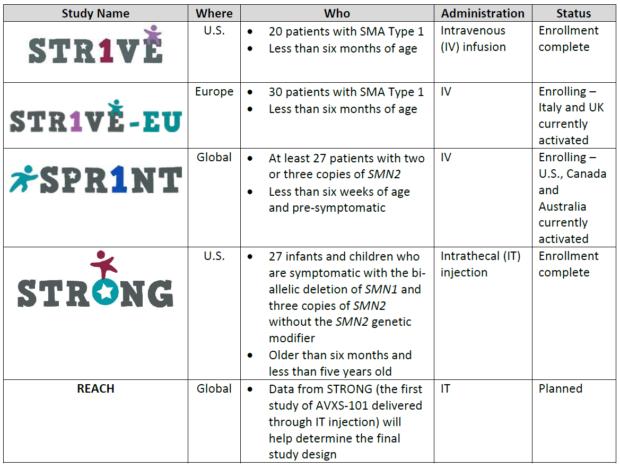 Обзор программы клинического развития AVXS-101 (по состоянию на октябрь 2018 года)
