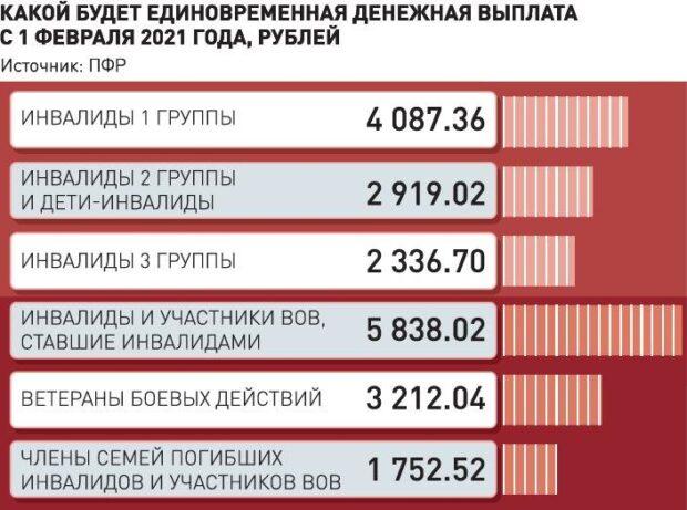 В России с 1 февраля увеличились соцвыплаты