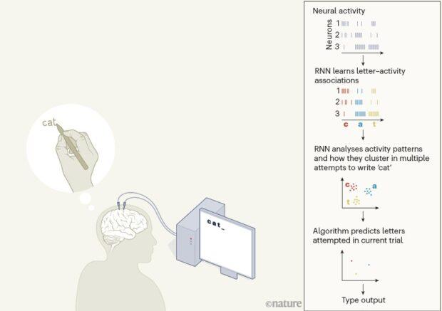 Нейропротез, трансформирующий мысли в печатный текст